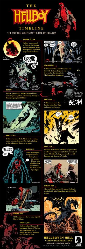Hellboy-timeline